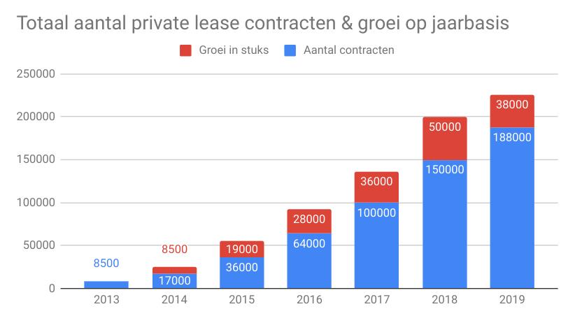 groeicijfers aantal private lease contracten