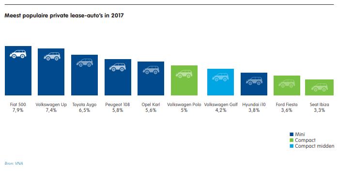 populairste private lease auto's 2017